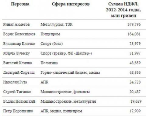 Ахметов, Луческу і Колесников в топ-10 платників податків в Україні