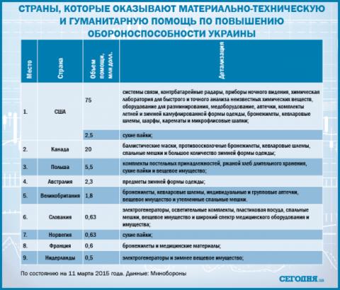 Військова підтримка України: від кого і скільки отримуємо допомоги
