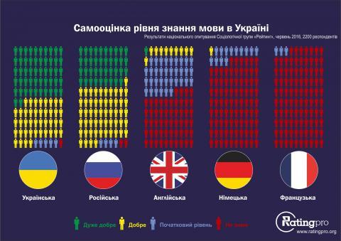 Соціологи з'ясували рівень володіння мовами в Україні