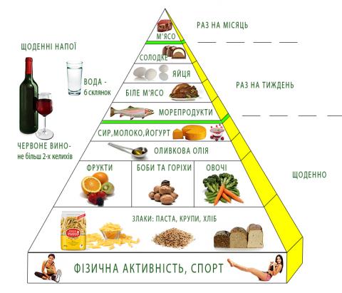 Середземноморська дієта істотно знижує ризик ранньої смерті