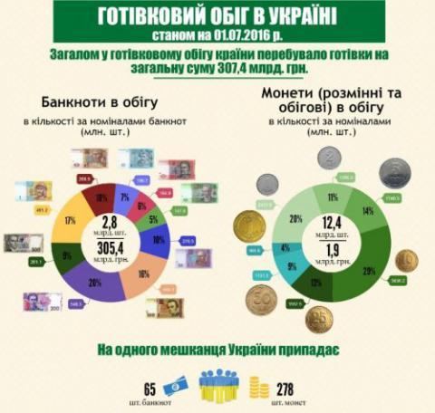 На одного українця припадає в середньому 65 банкнот