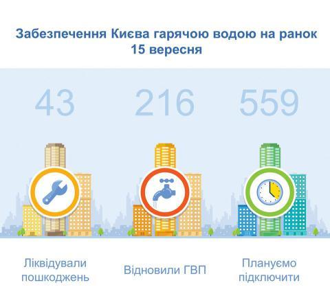 В Києві без гарячої води залишається 731 будинок