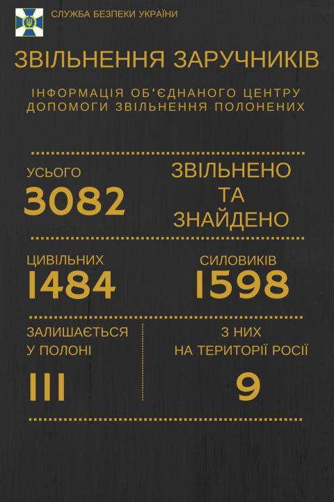 В полоні у бойовиків залишаються 111 українців