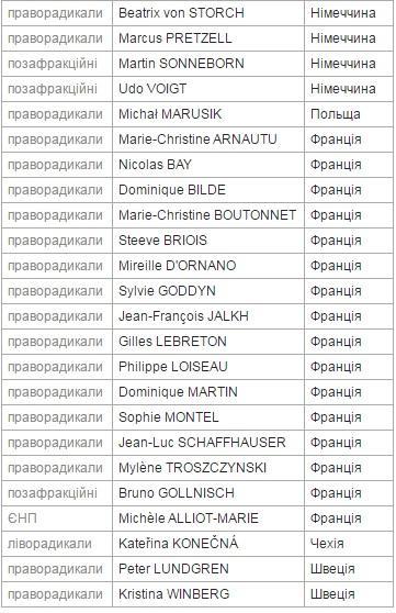 Стало відомо, хто голосував проти надання Україні безвізу (ФОТО)