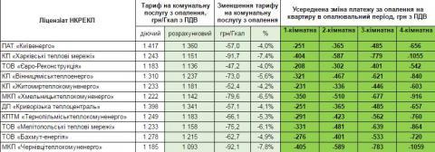 Нові тарифи за газ  можуть значно зменшитися (ФОТО)
