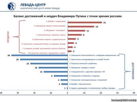 Росіяни втомились очікувати від Путіна кращого життя, - соцопитування (ФОТО)