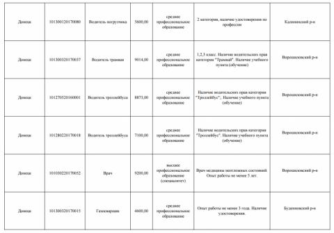"""""""Процвітаюча республіка"""": журналіст показав зарплати на окупованому Донбасі (ФОТО)"""