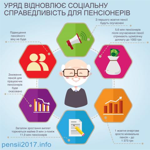 Кабмін опублікував інфографіку, яка показує основні зміни пенсійної реформи в Україні (ФОТО)