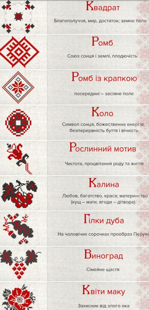 Українська вишиванка: яке значення мають символи (ФОТО)