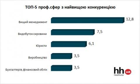 Статистика показала, на які професії найбільший рівень конкуренції (ФОТО)