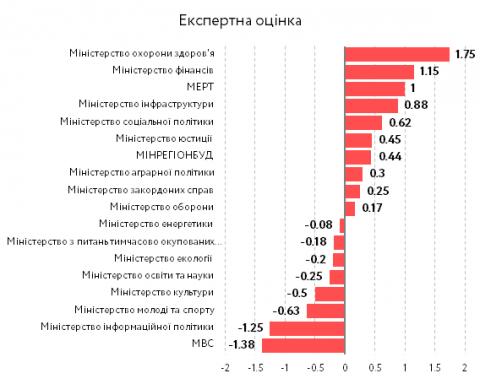 В Україні назвали найефективніші міністерства (ФОТО)