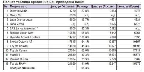Несправедлива цінова політика ЗАЗ: автомобілі обходилися українцям більше ніж в половину дорожче ніж росіянам