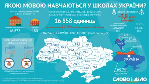 Статистика показала, що лише в одній області немає російських шкіл (ФОТО)