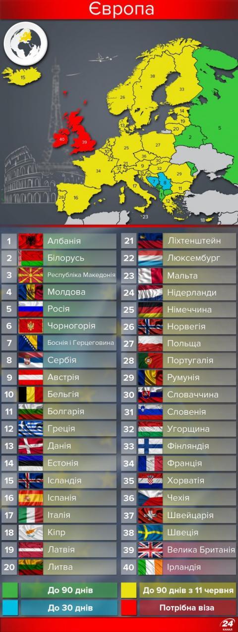 Українці скоро зможуть відвідати більше країн світу (ФОТО)