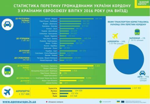 Куди цього року українці можуть поїхати на відпочинок (ФОТО)