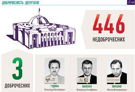 Чесні депутати: стало відомо скільки їх у ВРУ