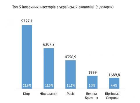 Україна та Великобританія: як розвиваються відносини між двома країнами