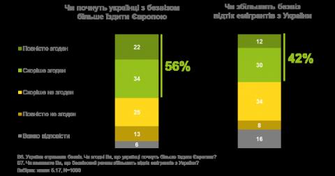 Опитування: як безвіз вплине на поїздки українців до Європи