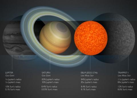 Астрономи знайшли найменшу зірку в історії