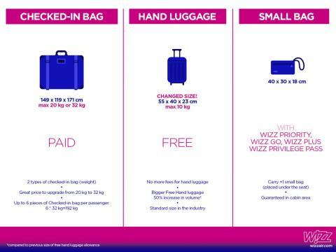 Популярний лоукостер Wizz Air повідомив гарну новину для пасажирів (ФОТО)