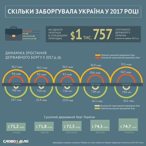 Борги перед кредиторами: стало відомо скільки винна Україна
