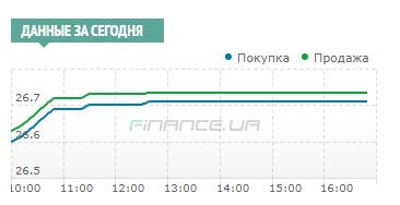Міжбанк: доларові торги завершилися на позначці 26,70 UAH/USD