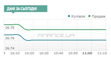 Міжбанк: долар знизився до 26,76 UAH/USD і не поспішає опускатися нижче Finance.ua