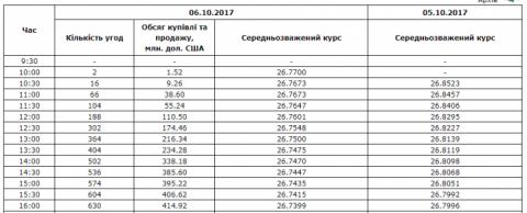 Міжбанк: долар впав через брак гривні і перекупленість Finance.ua