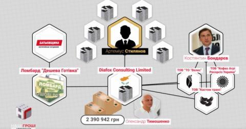 Сім'я Тимошенко заробляє мільйони на ломбардах – ЗМІ