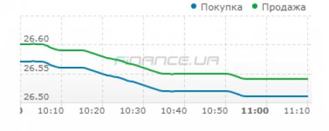 Міжбанк: долар знизило зростання пропозиції відкладеної експортної виручки Finance.ua