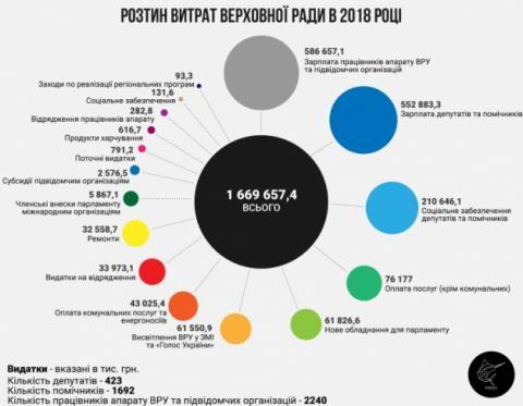 Парламентські зарплати можуть зрости на третину мільярда