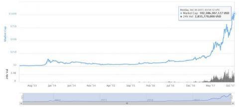 Ціна на біткоїн досягла нового рекордного максимуму Finance.ua