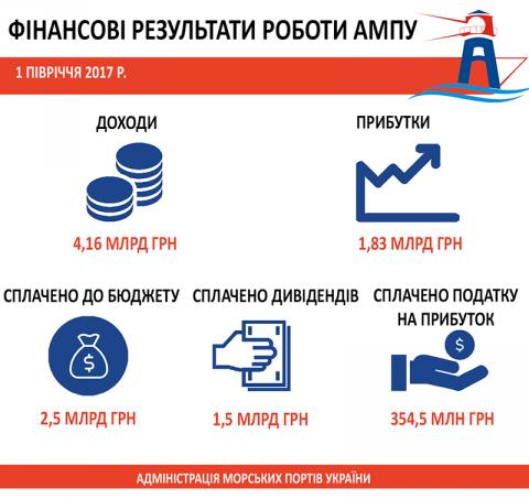 АМПУ завершила перше півріччя 2017 року з чистим прибутком в 1,83 млрд грн