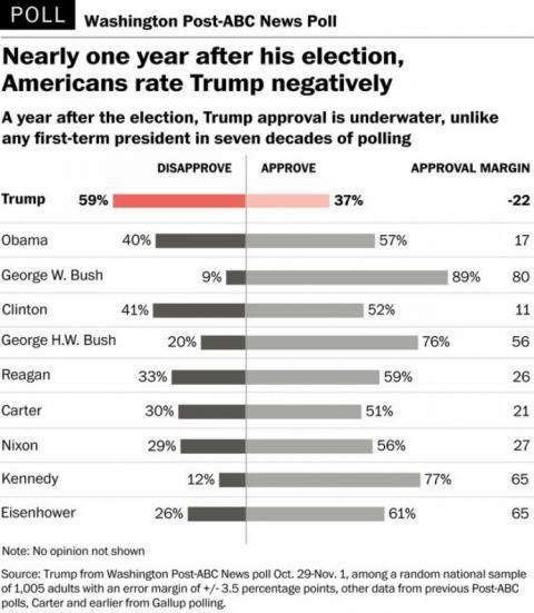Рейтинг Трампа впав нижче рівня всіх попередніх президентів
