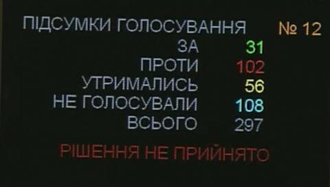 В Раді лише 31 нардеп проголосував за відставку Авакова