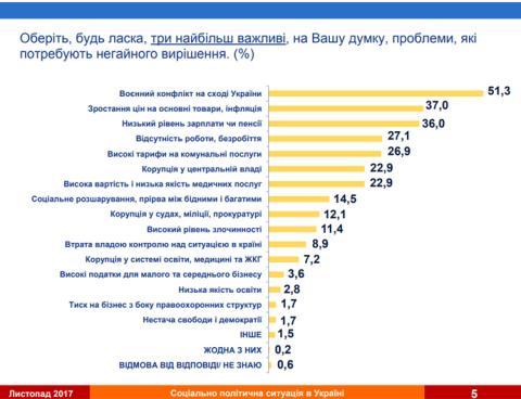 Українців найбільше хвилюють війна і високі ціни – соцопитування