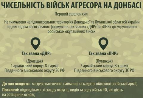 Аваков показав склад гібридної армії РФ в Донбасі: інфографіка