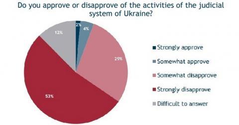 Лише 6% українців довіряють судам, – опитування