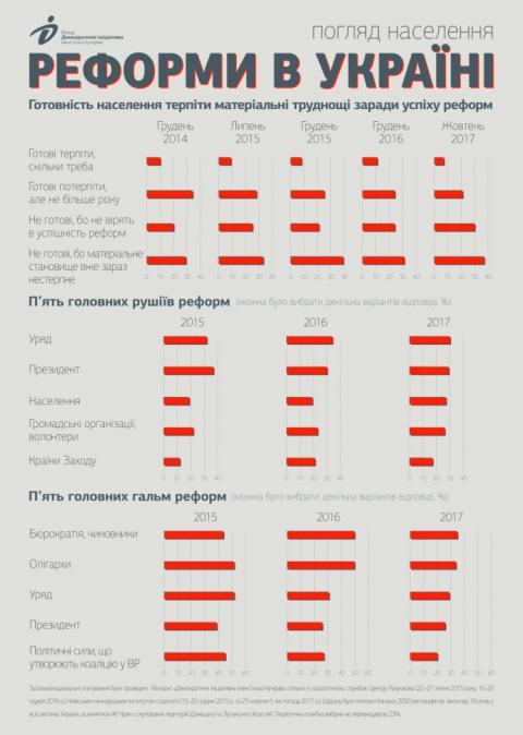 Більшість українців не вірять в успіх реформ і винуватять чиновників