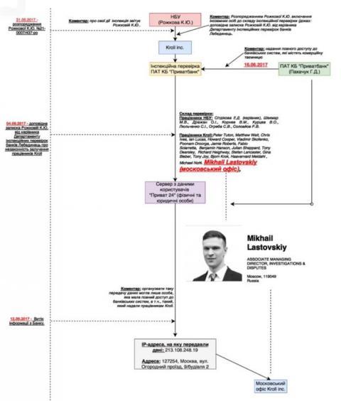Як дані приватних клієнтів ПриватБанку виявилися в Москві?