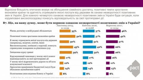 Українці назвали першу ознаку незворотності позитивних змін