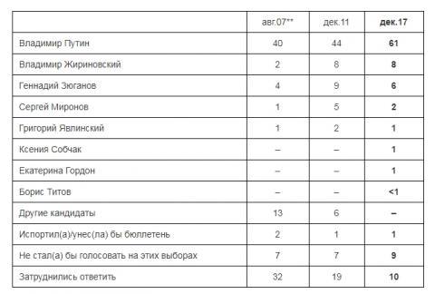 Опитування: За Путіна готові віддати голос 61%, за Собчак - 1%