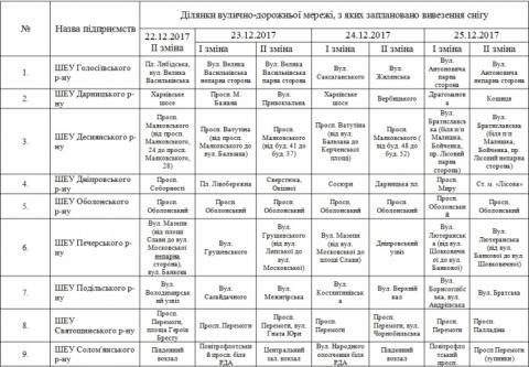 У Києві водіїв закликали прибрати автівки з узбіччя до 25 грудня