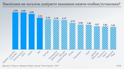 Молоді українці бояться війни, але вірять у світле майбутнє – опитування
