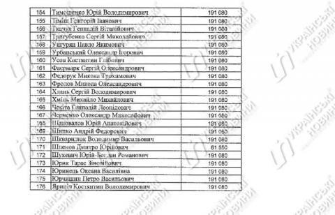 Нардепи отримали майже 33 мільйони гривень компенсації за оренду житла