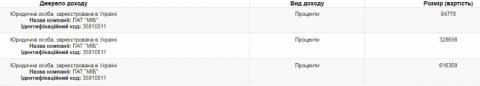 Порошенко задекларував проценти від свого банку: понад 1 мільйон гривень