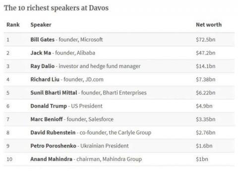 Порошенко у десятці найбагатших учасників форуму у Давосі - ЗМІ