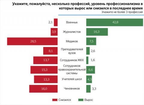 Українці вважають, що рівень журналістів зріс, а чиновників - упав