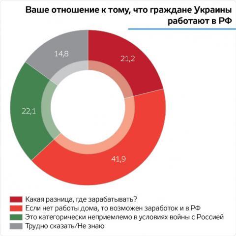 Українці не бачать нічого поганого в роботі на РФ