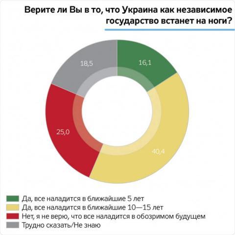 Чверть українців не вірять, що в країні все налагодиться